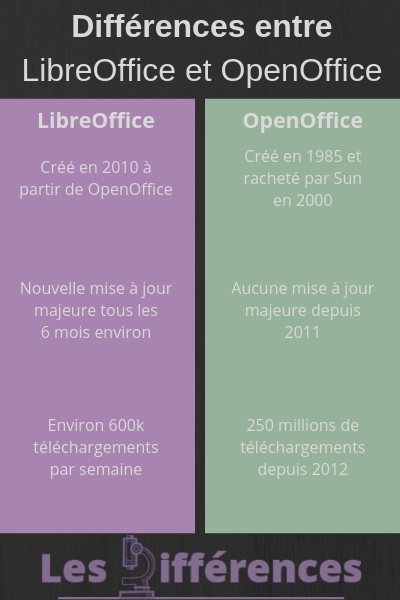 différence libreoffice openoffice