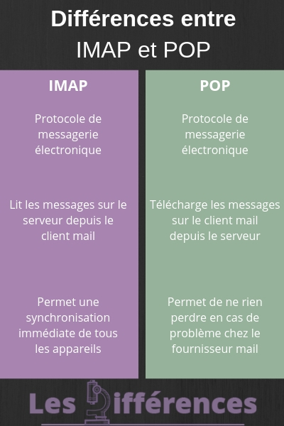 difference imap pop